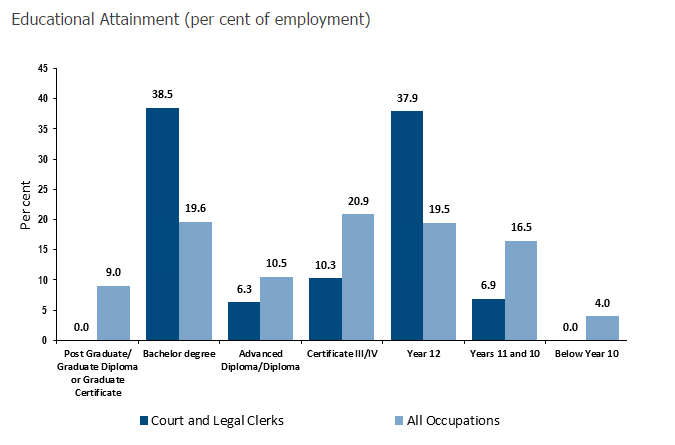 Court and Legal Clerks education stats
